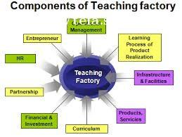 Proses Bisnis Teaching Factory